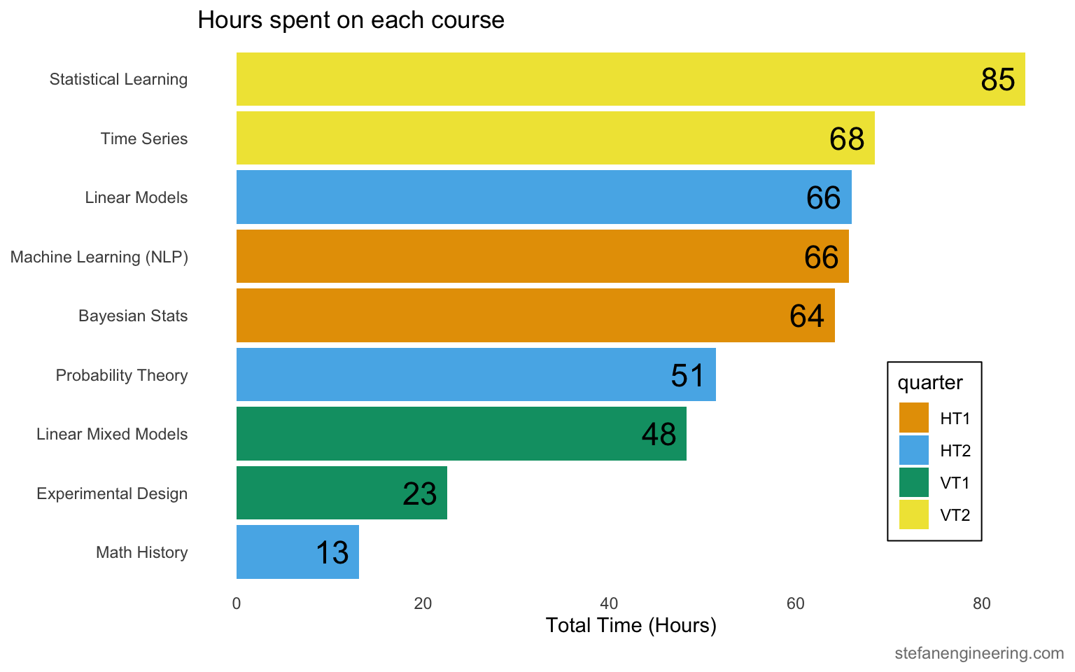 Total hours I spent on each course